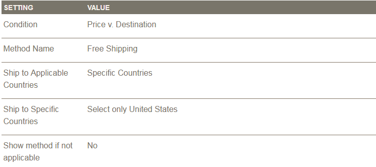 Table rate shipping method in magento 2