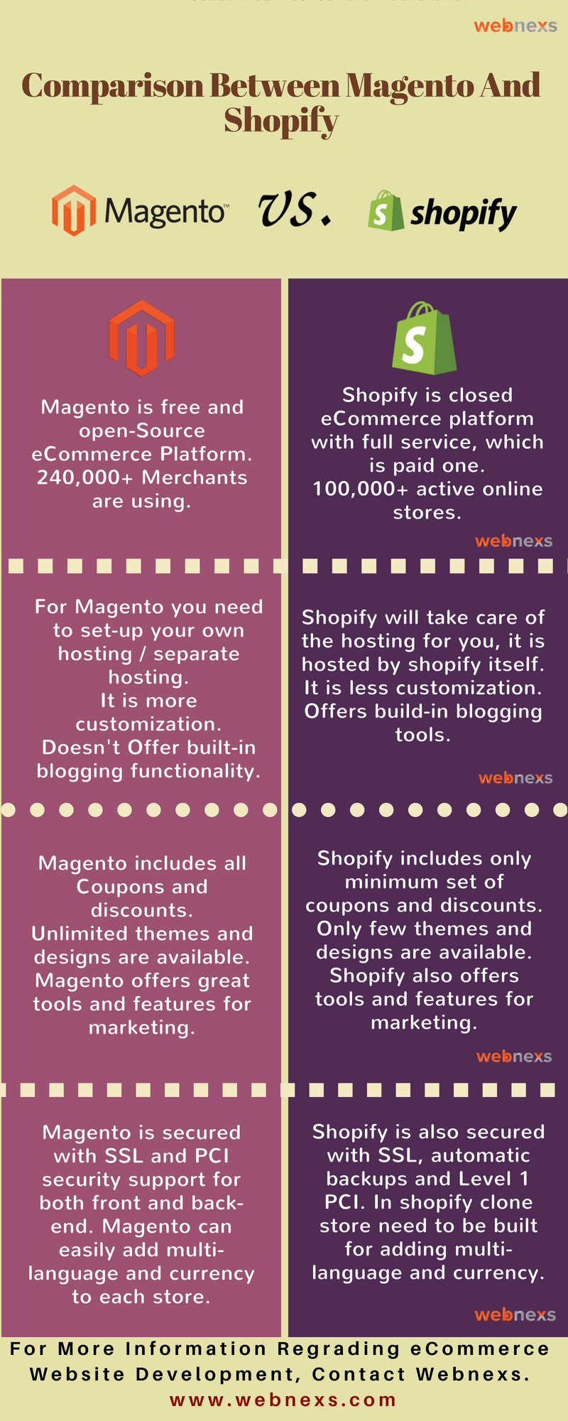 MAGENTO 2 AND SHOPIFY: AN EXTENSIVE COMPARISON