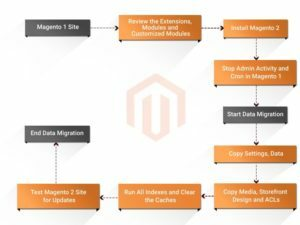 Magento data migration plan