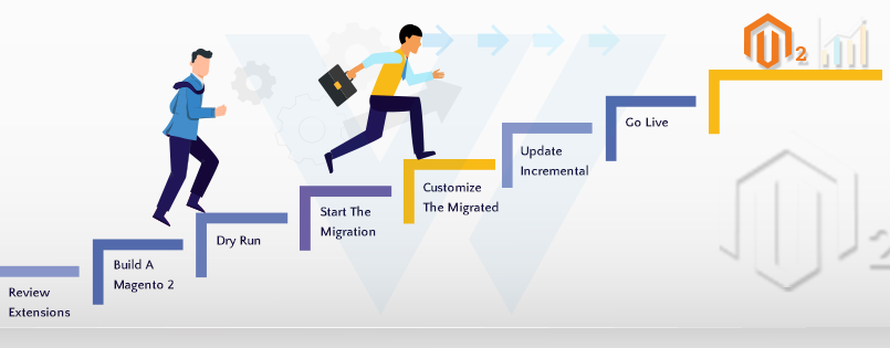 the-steps-involved-in-Magento-migration-plan
